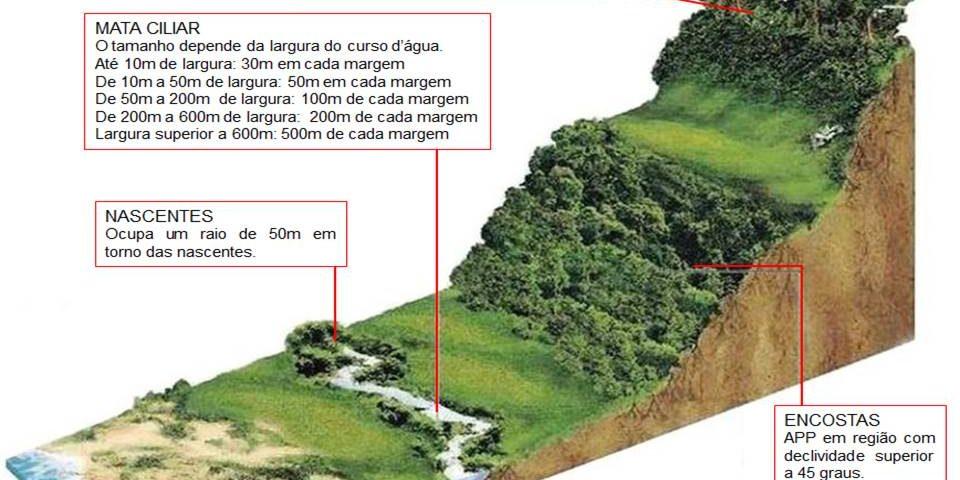 Areas de Preservação Permanente – APP
